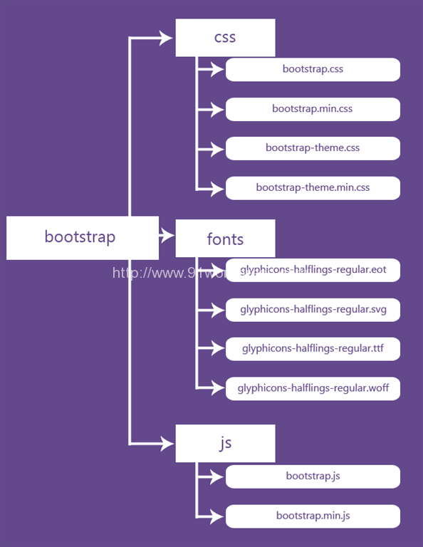 bootstrap-files